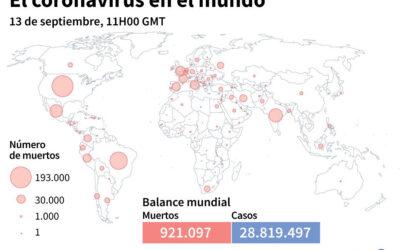 28,8 millones de casos de coronavirus en el mundo